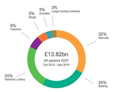 A graphic highlighting which areas of the gambling industry are most dominant